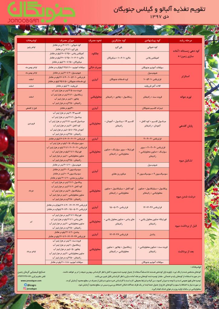 تقویم تغذیه آلبالو و گیلاس جنوبگان