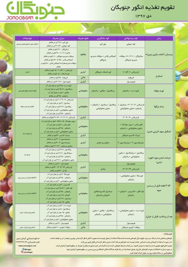 تقویم تغذیه انگور جنوبگان