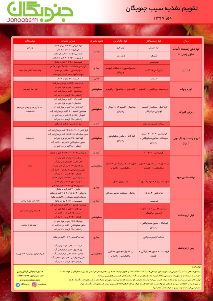 تقویم تغذیه سیب جنوبگان