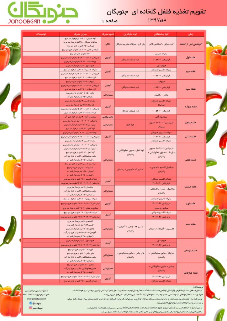 تقویم تغذیه فلفل گلخانه ای (۱) جنوبگان